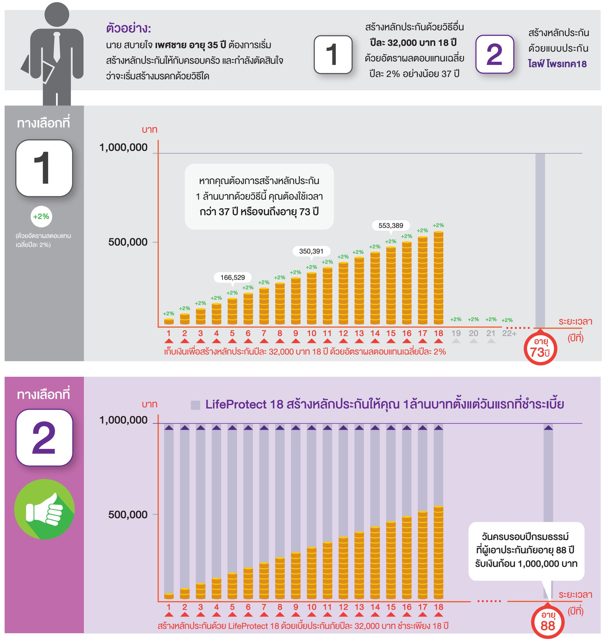 กราฟแสดงผลประโยชน์แบบประกันตลอดชีพ ไลฟ์โพรเทค 18